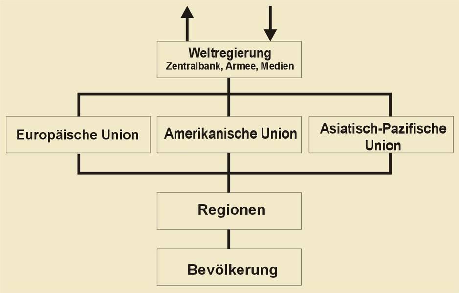 Modell einer neuen Weltordnung