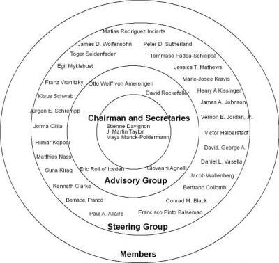 Struktur des Bilderberg Club