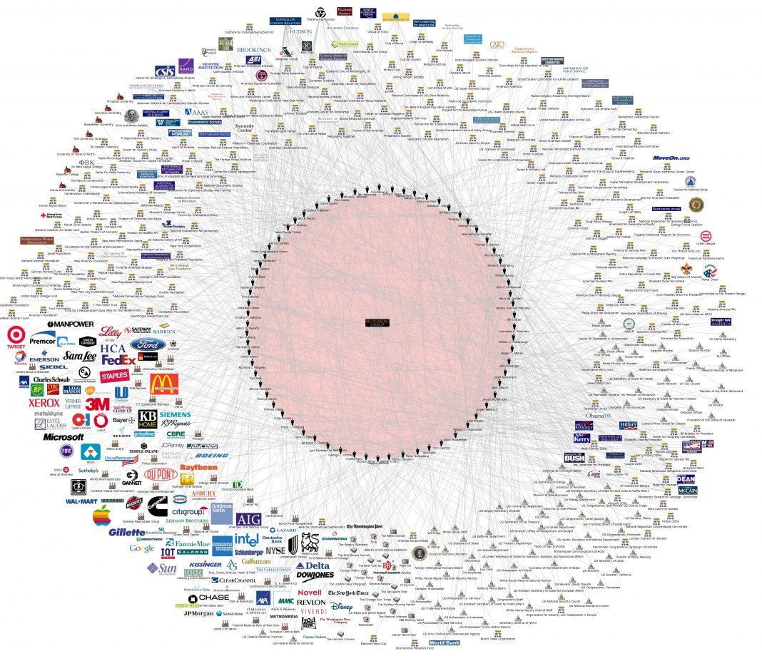 Personen und Firmen-Verbindungen des Bilderberg Club