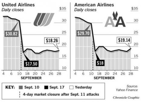 11. september 2001: Aktienkurs American und United Airlines