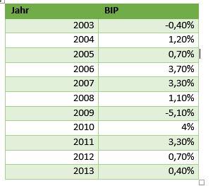 Quelle: Veränderung des BIP in der BRD