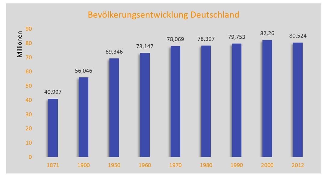Grafik: Bevölkerungsentwicklung Deutschland