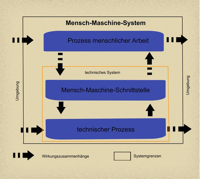 Grafik: Mensch-Maschine-System