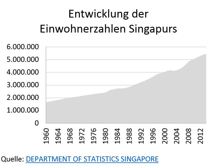 Grafik: Entwicklung der Einwohnerzahlen Singapurs
