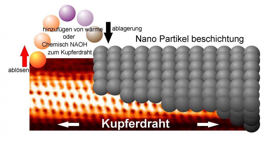 Wie du eine Nano-Beschichtung machst