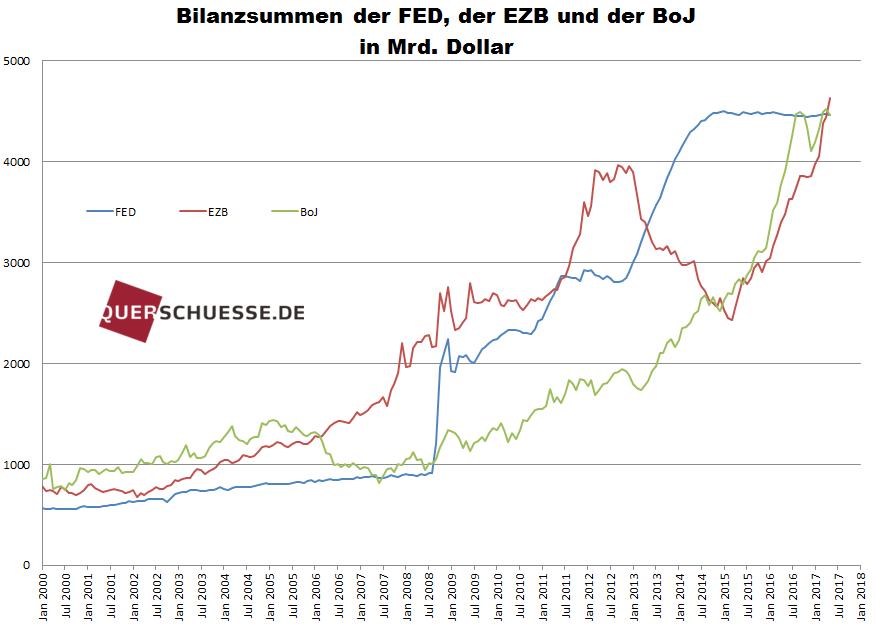 Bilanzsummen der FED der EZB und der BoJ in Mrd Dollar