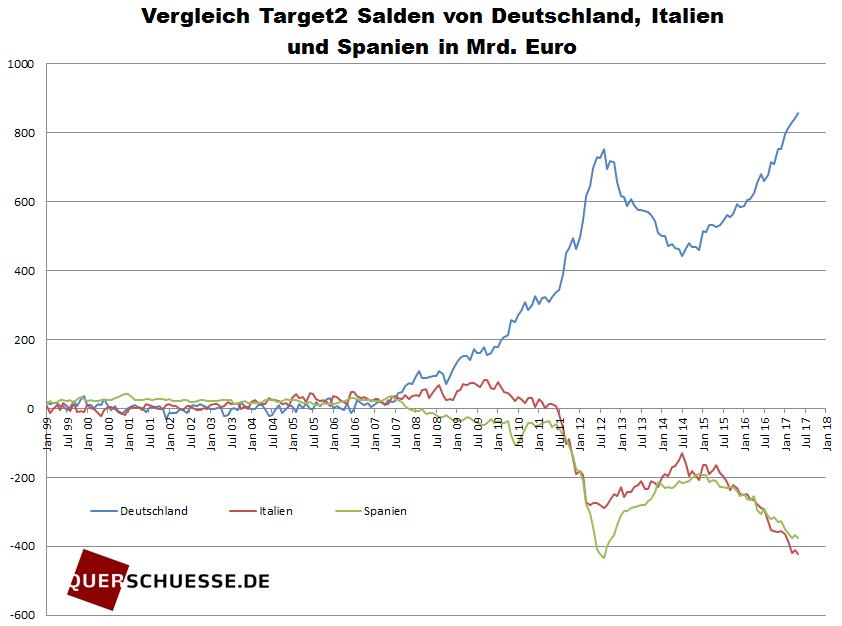 Vergleich Target2 Salden von Deutschland Italien und Spanien in Mrd Euro