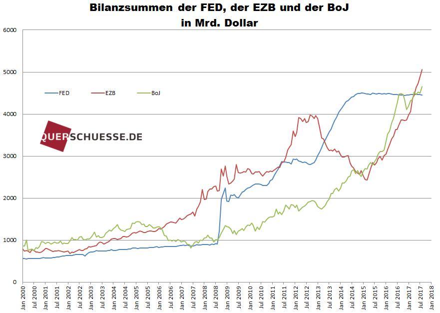 Bilanzen der FED