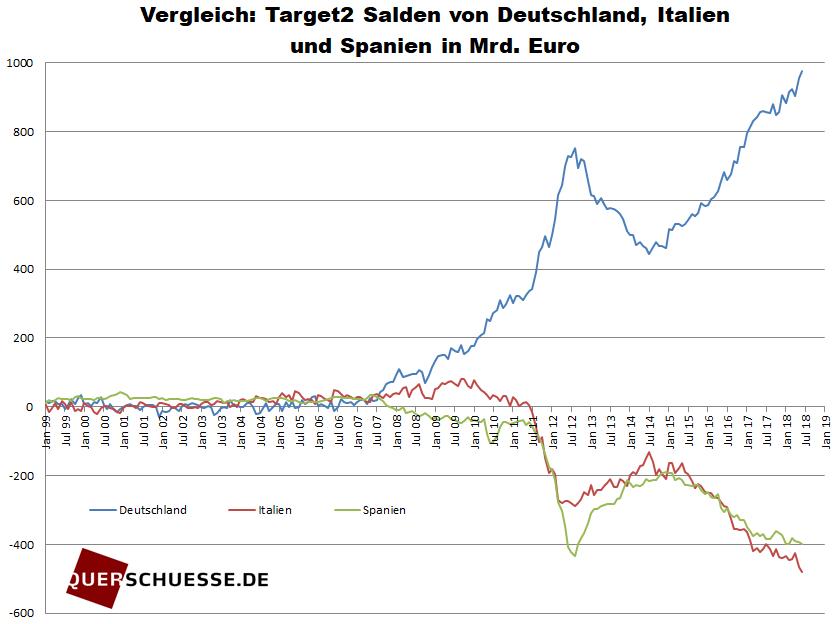 Vergleich_Target2-Salden von Deutschland, Italien und Spanien n Mrd Euro