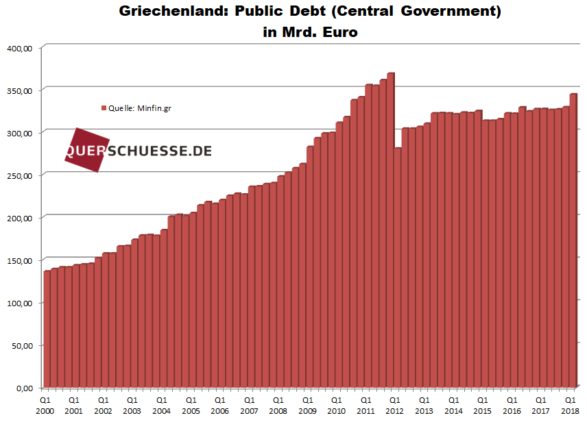 Griechenland_Public Dept in Mrd. Euro