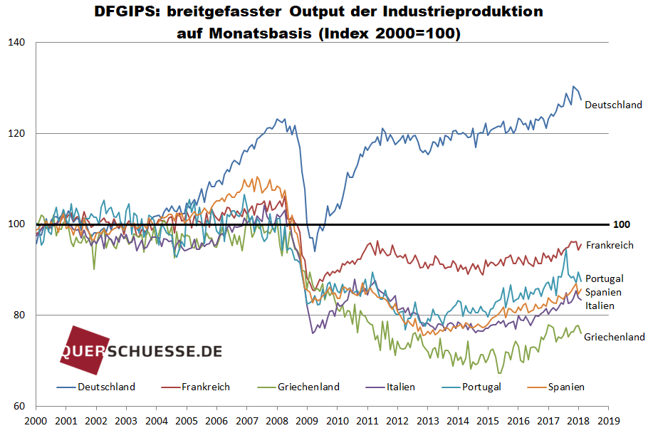 DFGIPS_Breitgefasster Output der Industrieproduktion auf Monatsbasis