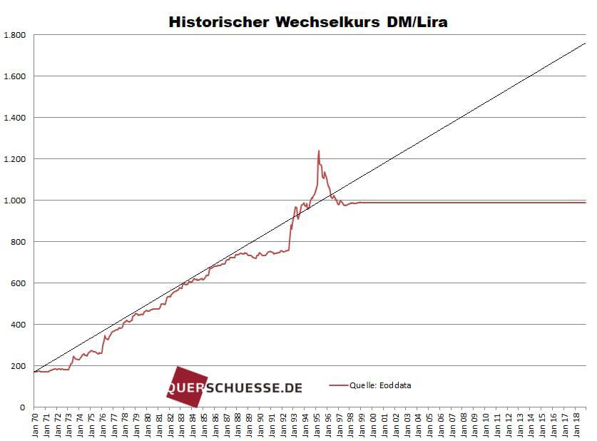 Wechselkurs Dm Euro