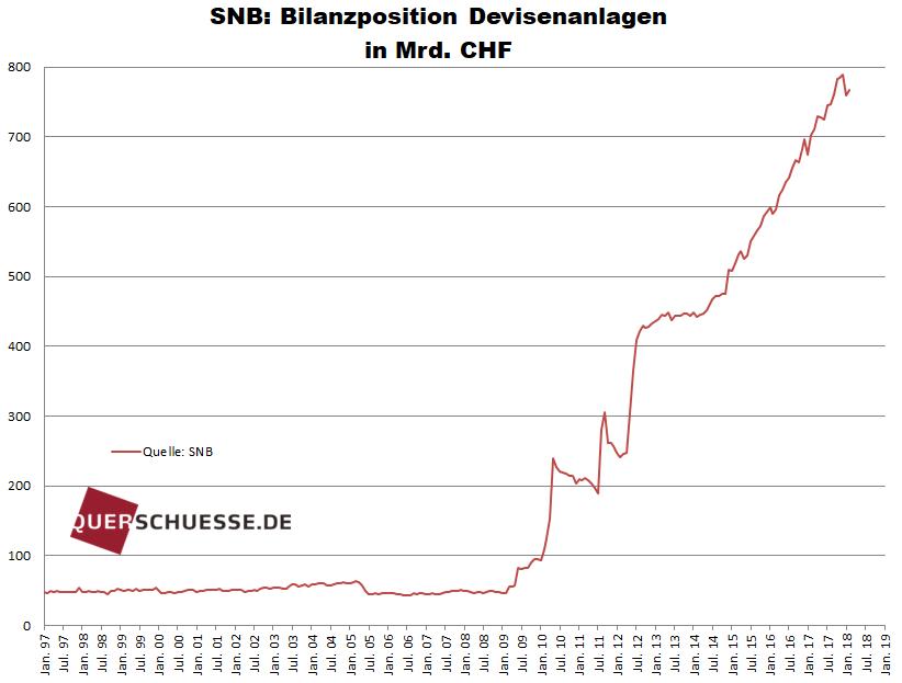 SNB: Bilanzposition Devisenanlagen in MRD. CHF